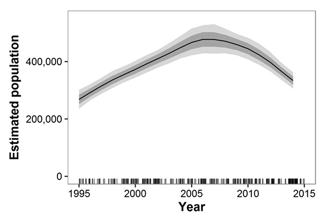 Estimated trends in elephant populations for Great Elephant Census study areas with historical data available, 1995–2014