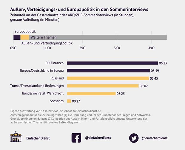 Außen-, Verteidigungs- und Europapolitik in den Sommerinterviews