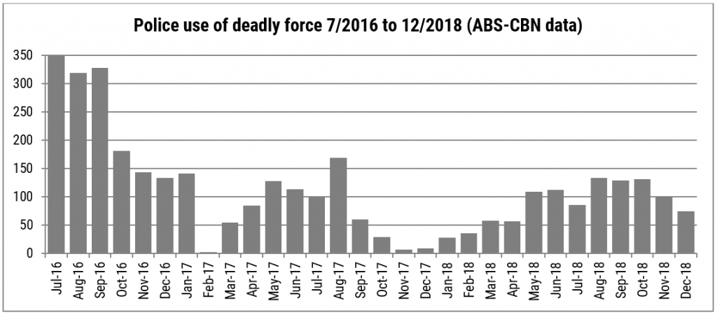 Police use of deadly force 7/2016 to 12/2018