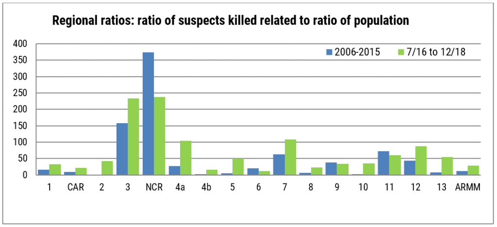 Regional ratios: ratio of suspects killed related to ratio of population