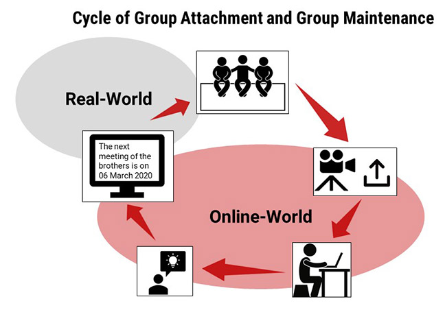 Cycle of Group Attachment and Group Maintenance
