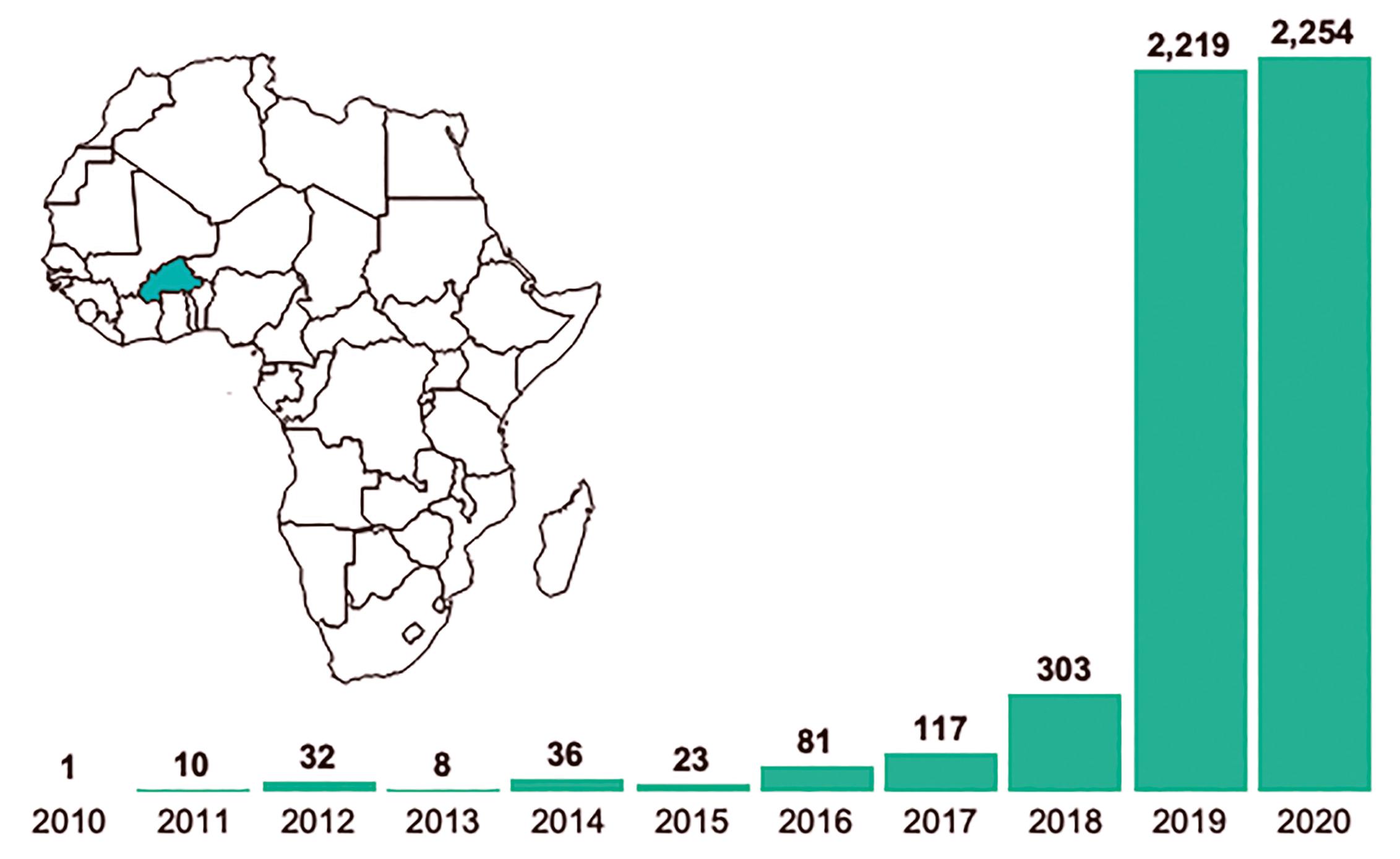 Gemeldete Todesopfer in Burkina Faso nach Jahren, 2010–2017, einschließlich staatlicher und nicht-staatlicher Kämpfer sowie Zivilisten (Datenquelle ACLED; Visualisierung: J. Luengo-Cabrera).