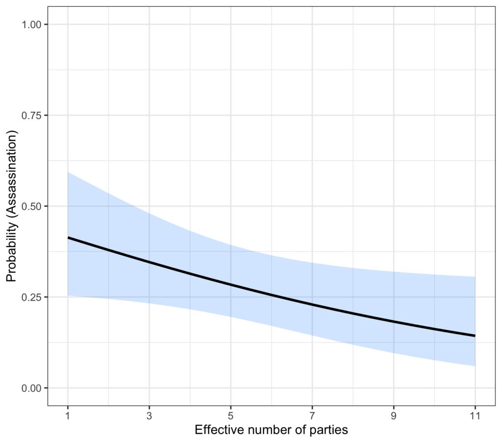 Figure: Effective Number of Parties