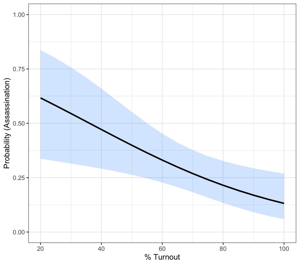 Figure: Percentage of Turnour