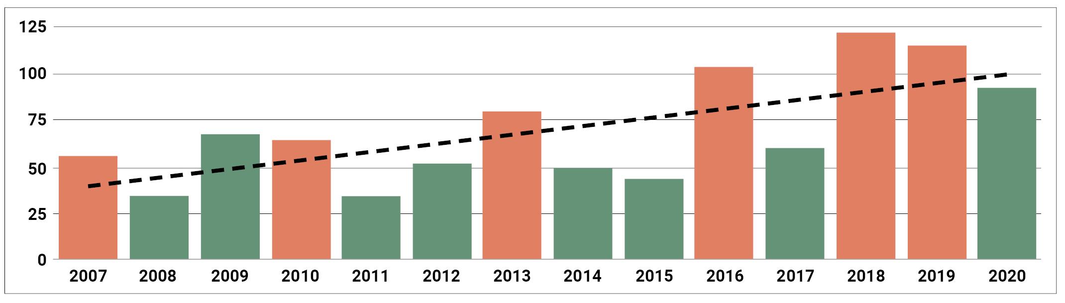 Grafik 1: Getötete Politiker:innen und Kandidat:innen (2007–2020).
