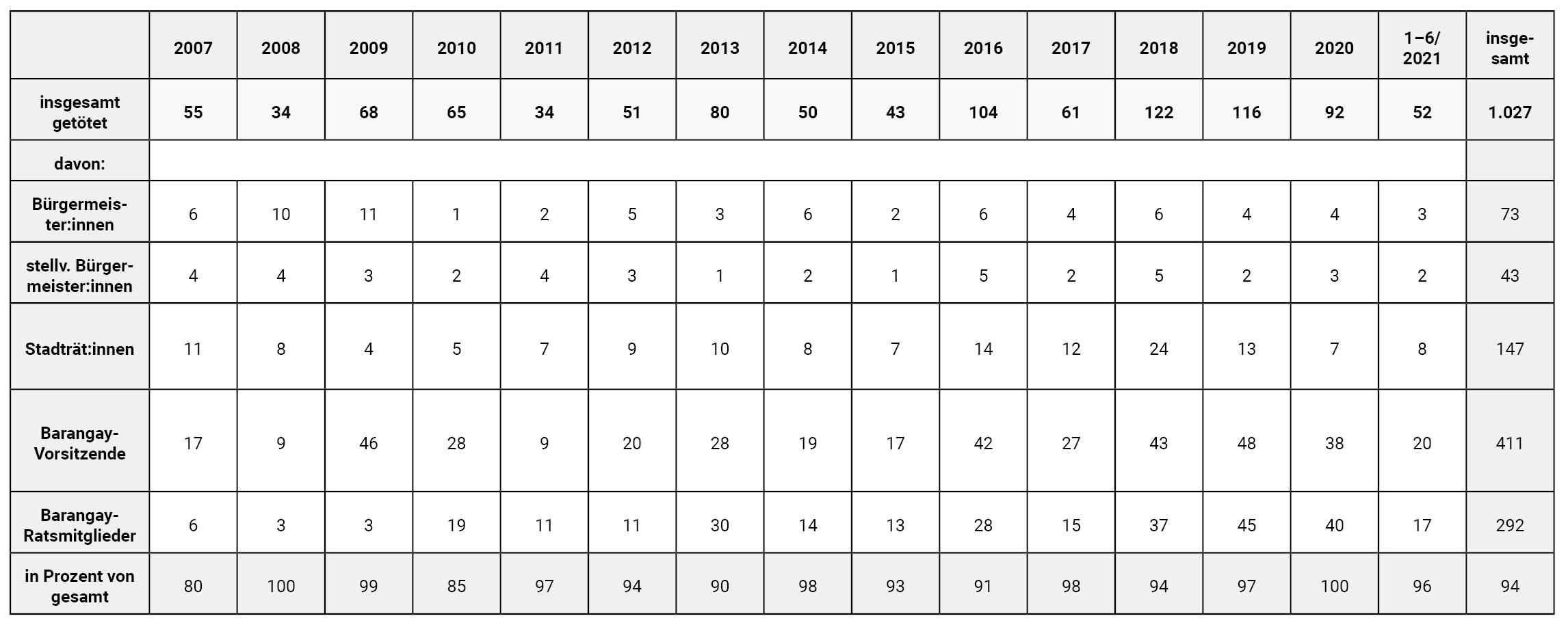 Tabelle 1: Getötete Politiker:innen und Kandidat:innen (2007–2020).
