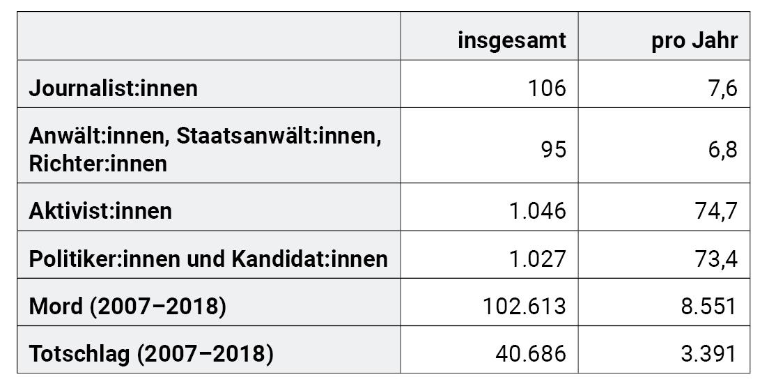Tabelle 2: Dokumentierte extralegale Tötungen pro Jahr (2007–2020).8